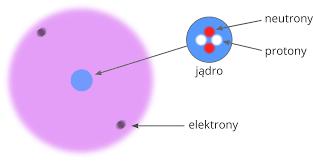 Atom i jego budowa - Epodreczniki.pl