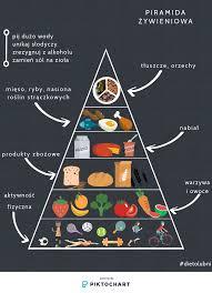 Piramida żywieniowa, jak ją czytać? | Dietolubni.pl