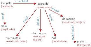 Wzorując się na zamieszczonych powyżej przykładach, dokonaj rozbioru  gramatycznego i logicznego - Brainly.pl