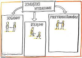 Refleksje dyplomowanej: Karta pracy - związki wyrazowe