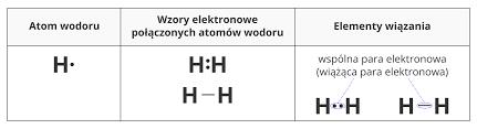 Wiązania chemiczne – kowalencyjne i kowalencyjne spolaryzowane